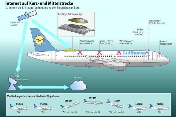 Lufthansa: Konnektivität auf der Kurzstrecke